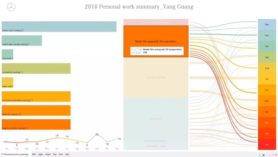 全年工作类别及投入重点可视化报告