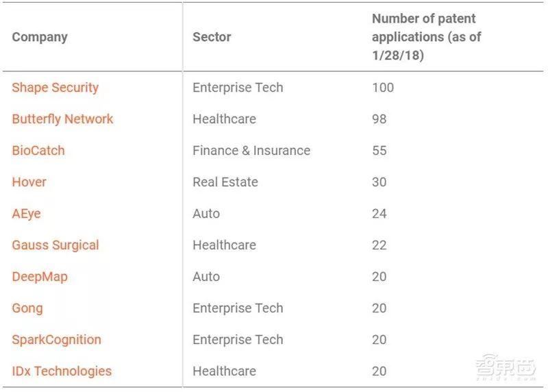 美国专利申请量top10