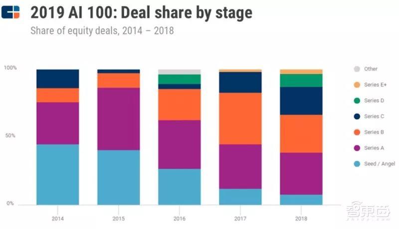 近三年AI100公司的融资阶段比例