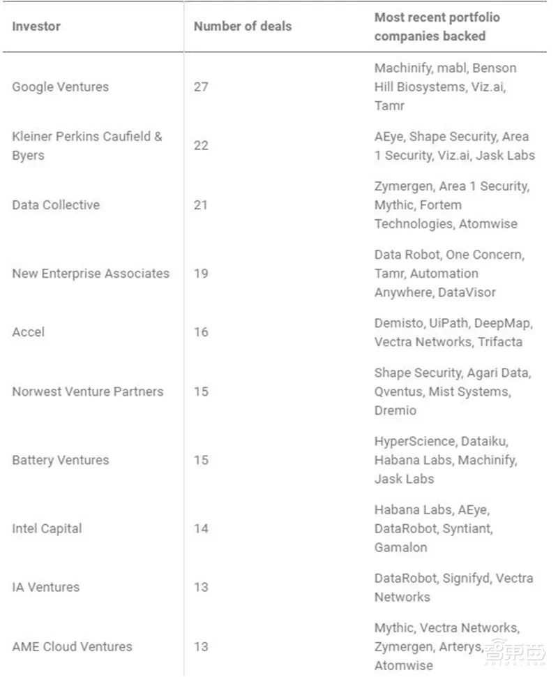 最活跃的AI投资这top10