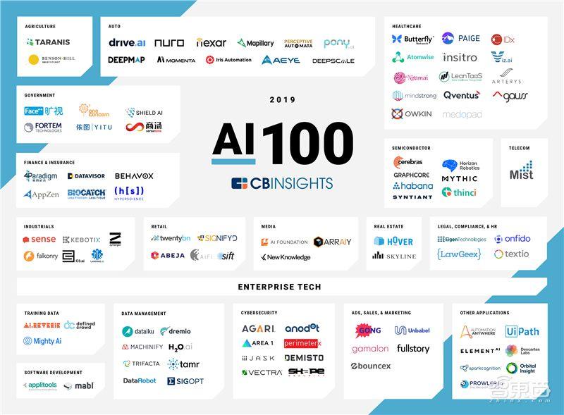 2019年100家AI创业公司