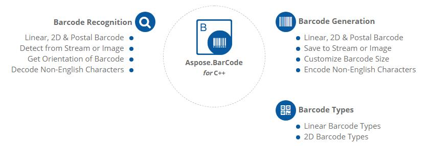 Aspose.BarCode for C ++功能概述