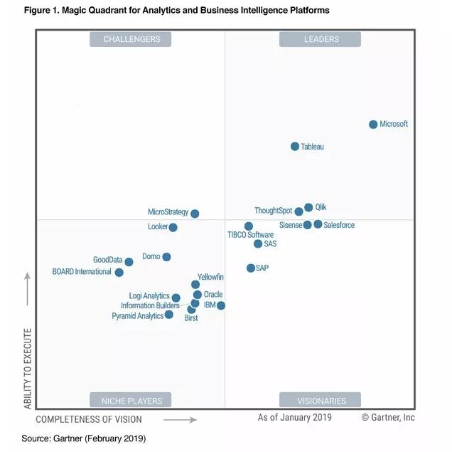 Gartner分析和商业智能平台魔力象限