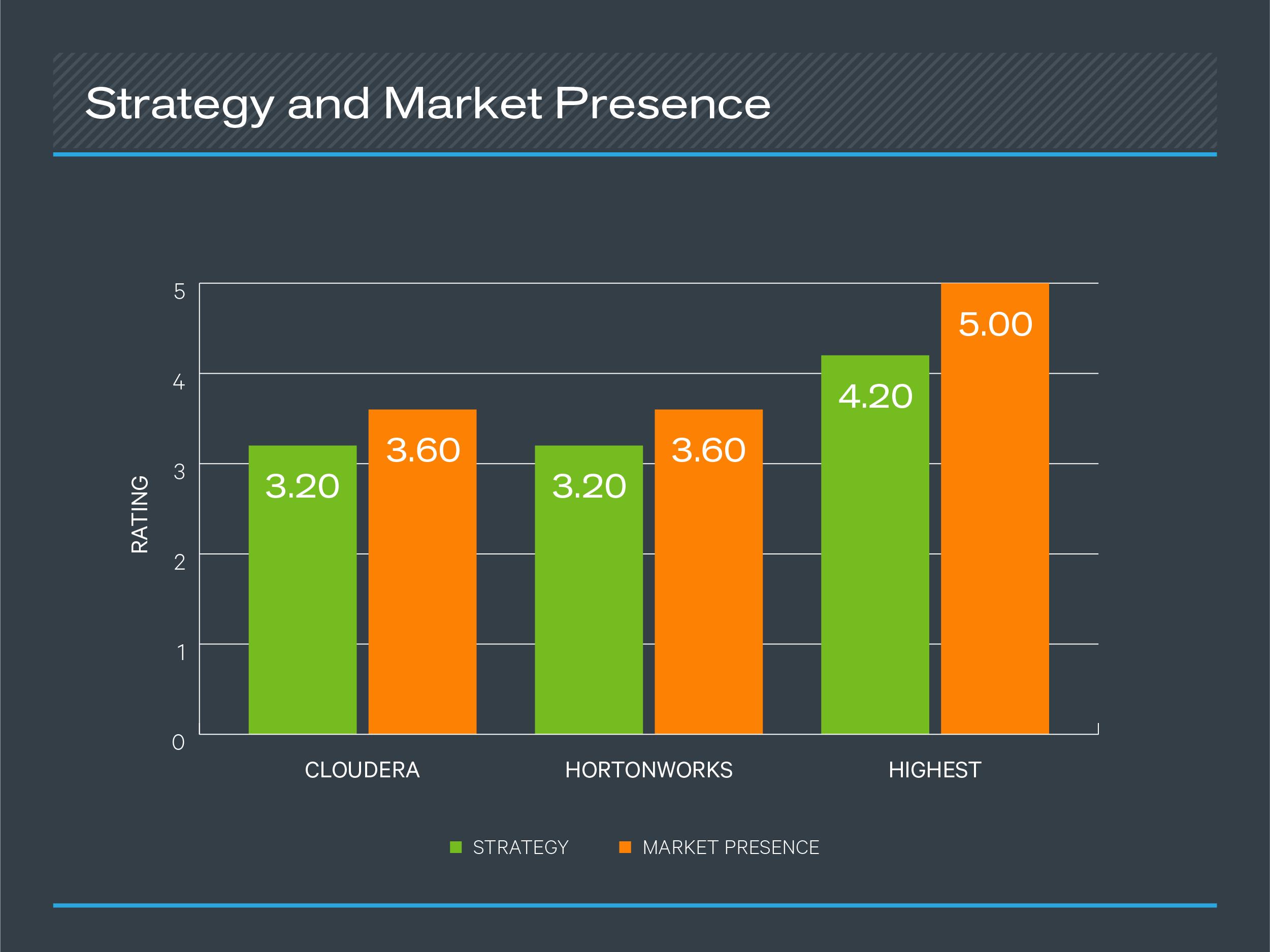 战略和市场占有率