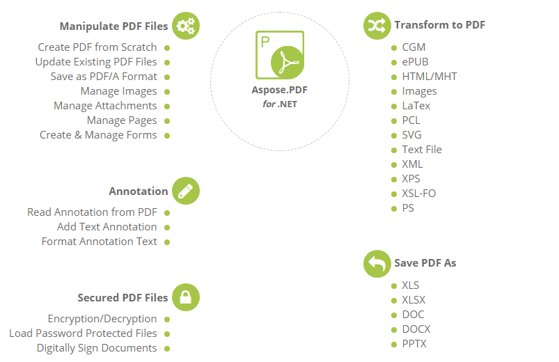 Aspose.PDF for .NET功能概述