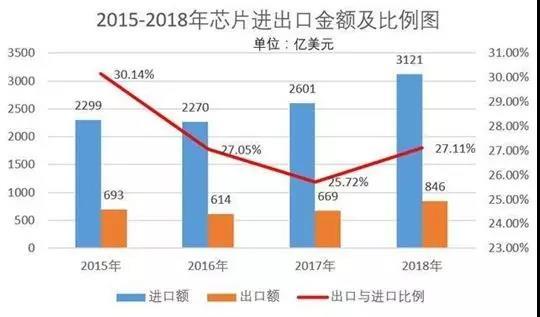 2018-2019中国制造业十大热点!