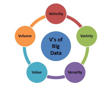 大数据的5V