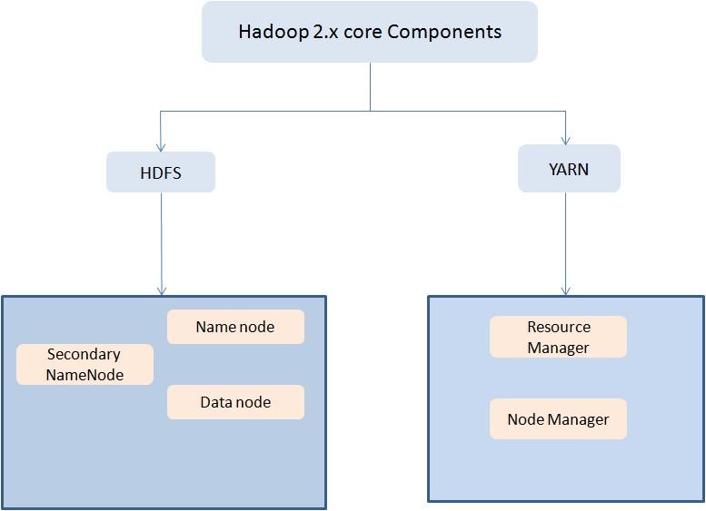 HDFS和YARN的相应组件