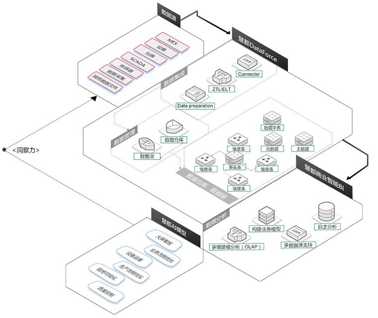 慧都大数据分析平台应用架构图