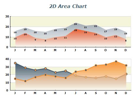 2D Area chart