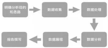 数据分析6个阶段