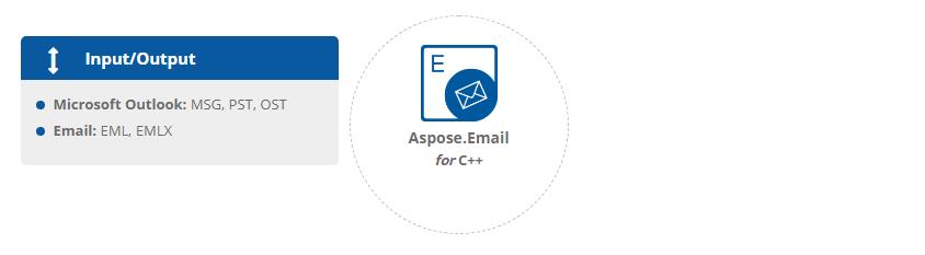 Aspose.Email for C++文件格式