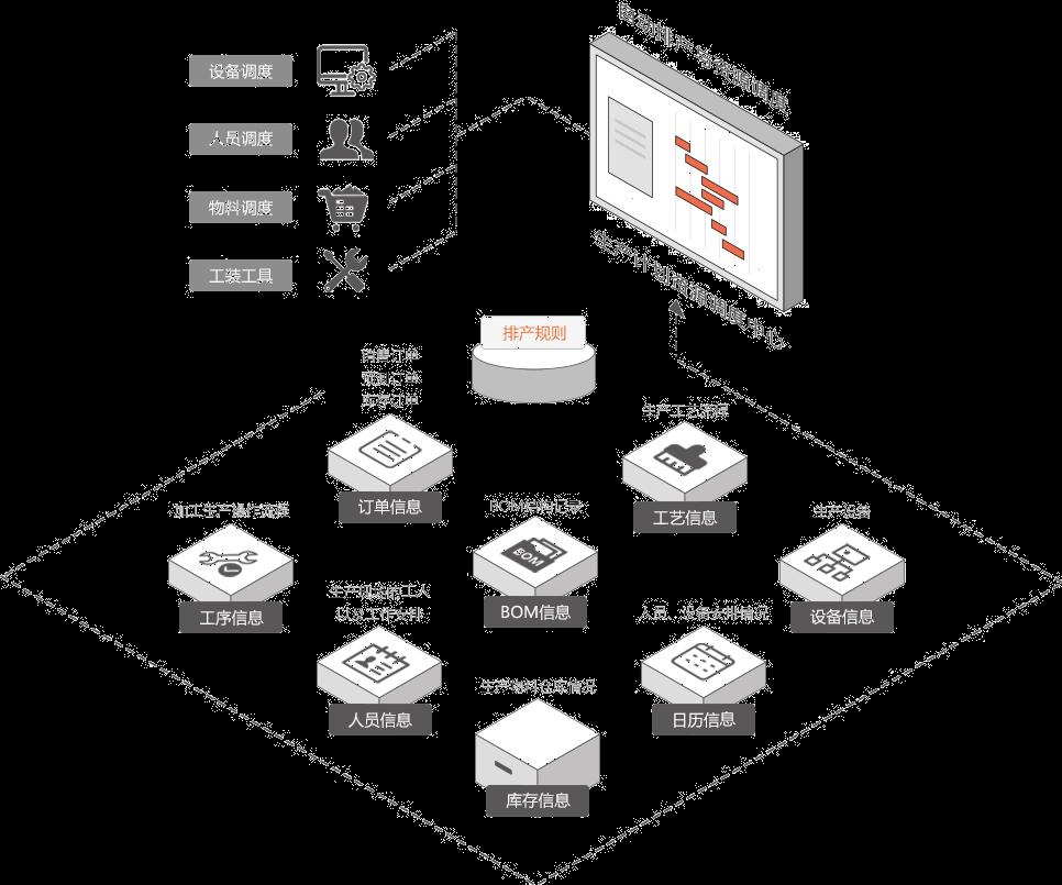 EV-APS生产计划排产流程图
