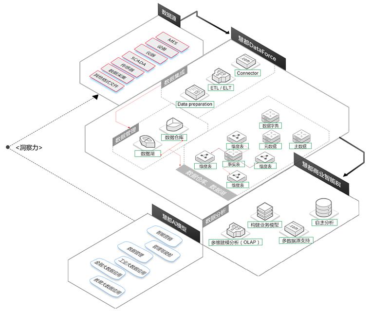 慧都大数据解决方案架构图