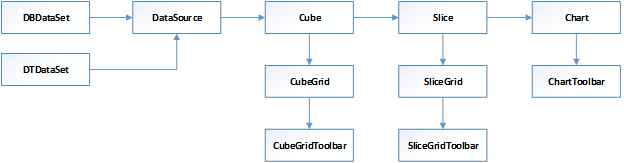 CubeComponents
