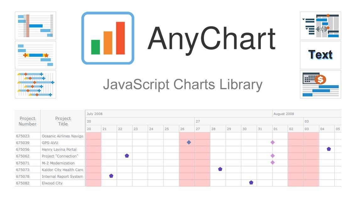 AnyChart图表