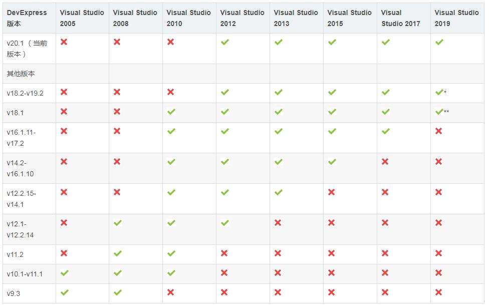 New!Devexpress WinForms最新版开发.NET环境配置Visual Studo和SQL Server对应版本