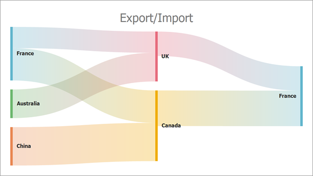 DevExpress WinForms使用教程:Sankey Diagram控件