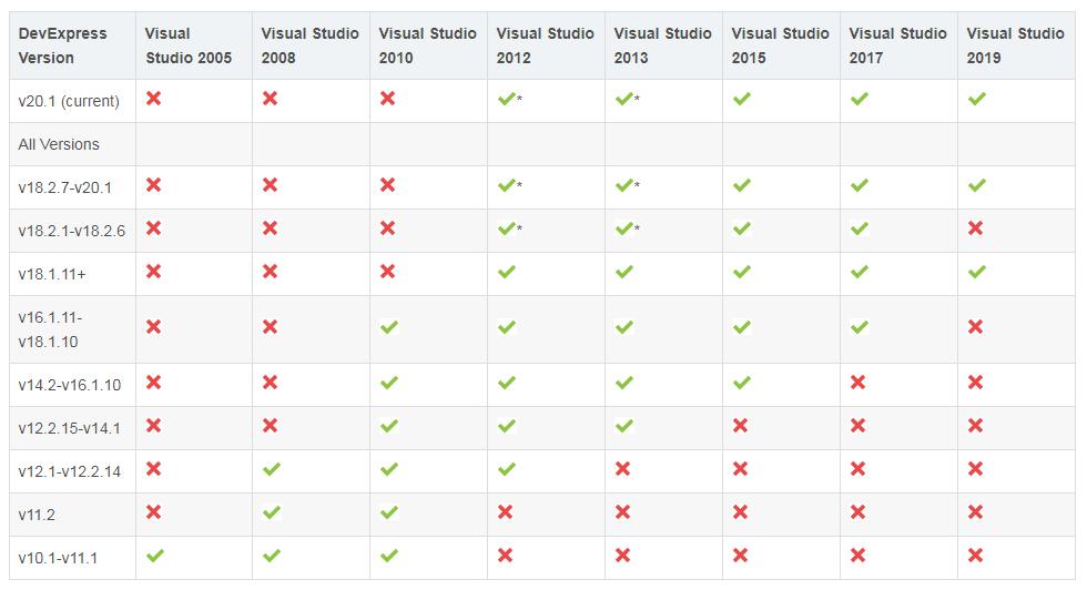 New!Devexpress最新版开发.NET环境配置Visual Studo和SQL Server对应版本