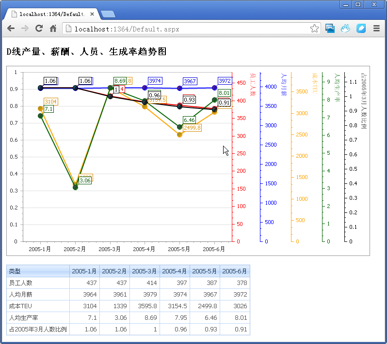 WinForm界面开发教程:如何使用DevExpress控件进行多重坐标图形的绘制
