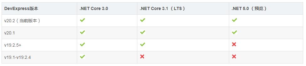 Dev WinForm界面开发教程