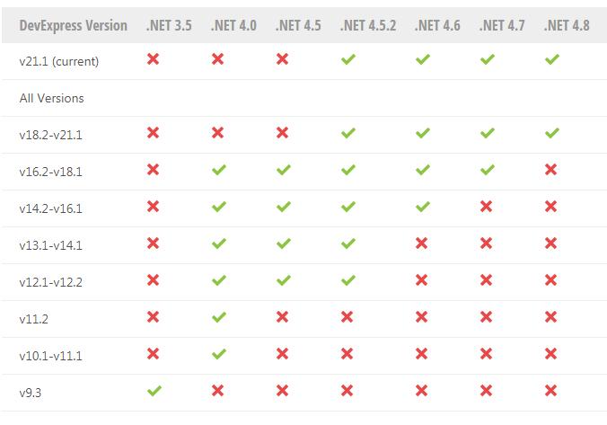 最新!DevExpress WPF v21.1及以下版本系统环境配置要求
