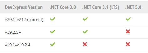 New!看DevExpress WPF v21.1控件如何支持.NET Core & .NET 5