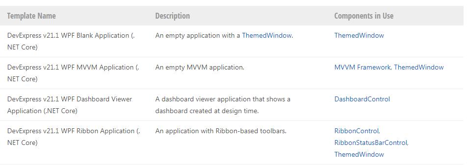 DevExpress WPF入门教程:创建一个新的.NET 5 WPF应用程序