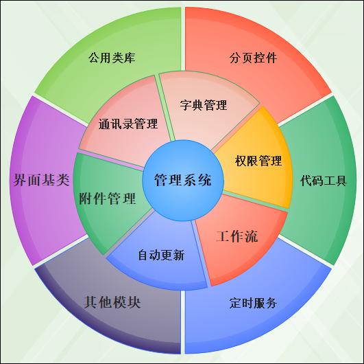 C# Winform应用系统快速开发图25