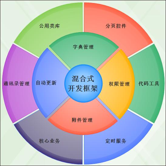 Winform开发技术深入介绍图集15