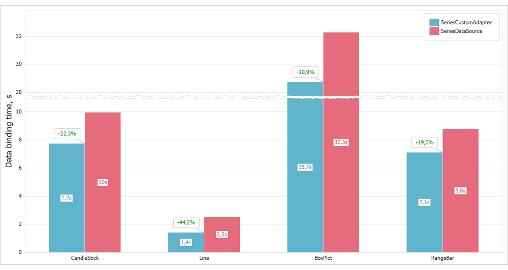 DevExpress WinForms v21.1 - 图表、流程图升级