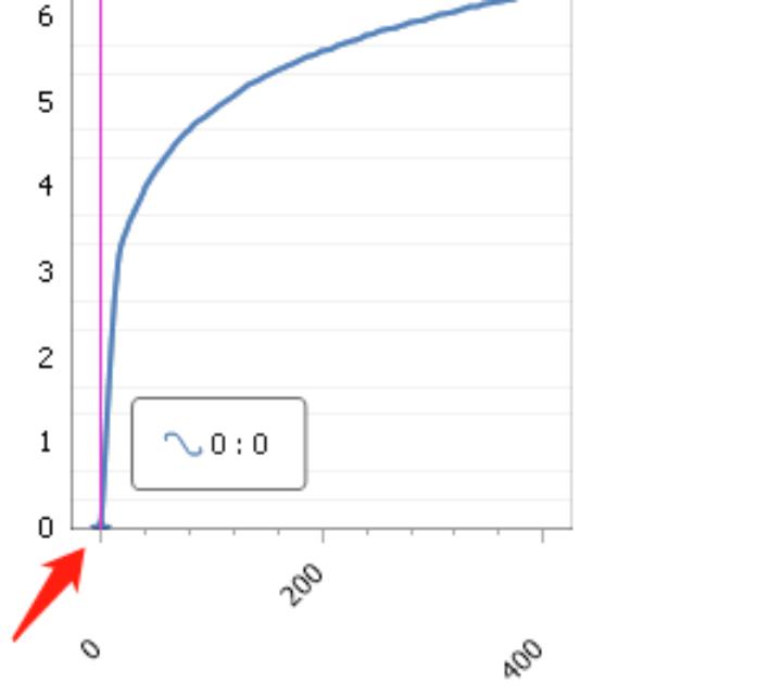 DevExpress ChartControl 曲线不经过坐标原点,与Y轴有间距