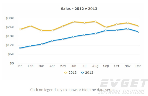 Line&Area Charts
