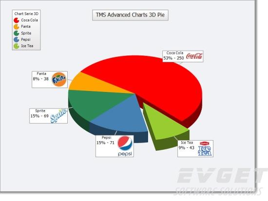 TMS Advanced Charts界面预览:TAdvChartView3D