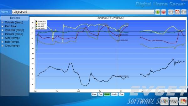 TMS Advanced Charts界面预览:sample screenshots