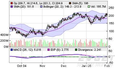 ChartDirector界面预览:Finance Charts