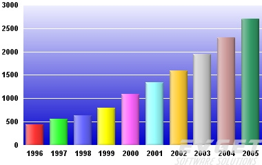 ChartDirector界面预览:Bar Charts