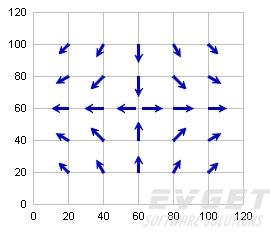 ChartDirector界面预览:Vector Charts