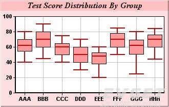ChartDirector界面预览:Box-Whisker Charts