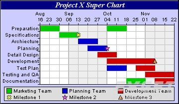 ChartDirector界面预览:Gantt Charts