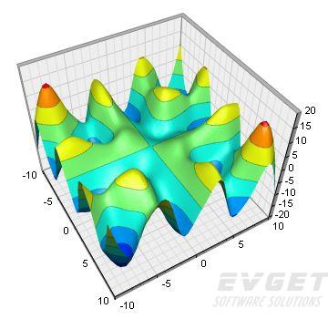 ChartDirector界面预览:Surface Charts
