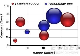 ChartDirector界面预览:Bubble Charts