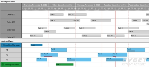 Visual Production Planning and Scheduling