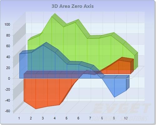 3D Area Zero Axis