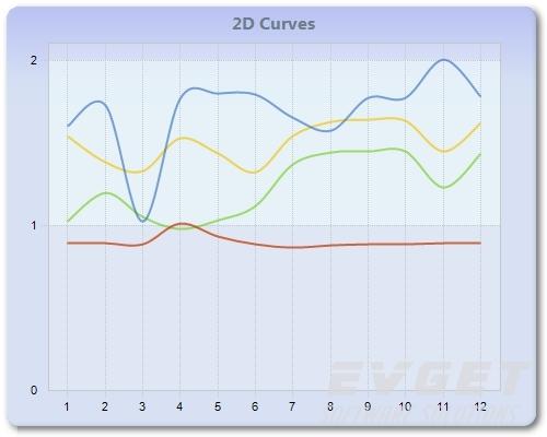 2D Curves