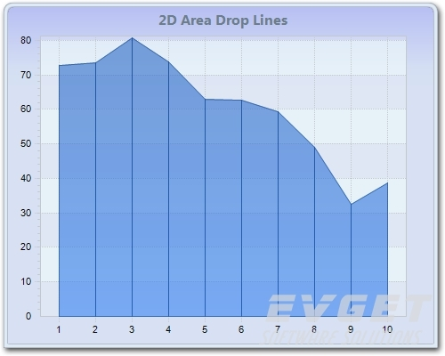 2D Area Drop Lines