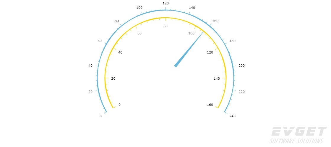 angular gauge with two axes