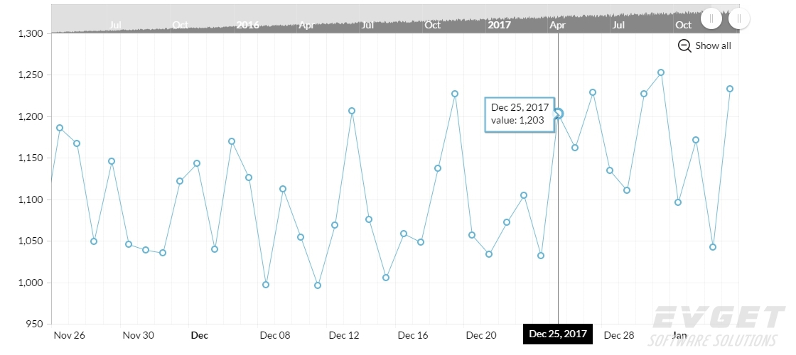 line chart with scroll and zoom