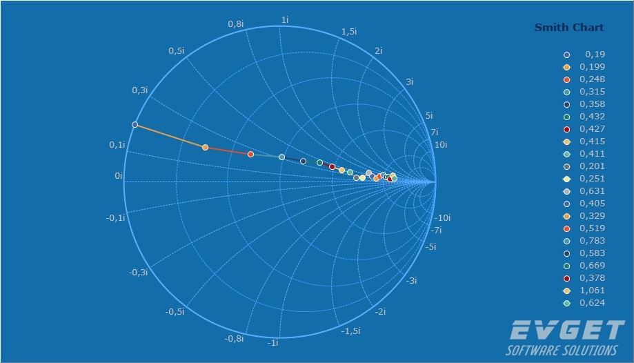 TeeChart for .NET界面预览:Smith Chart