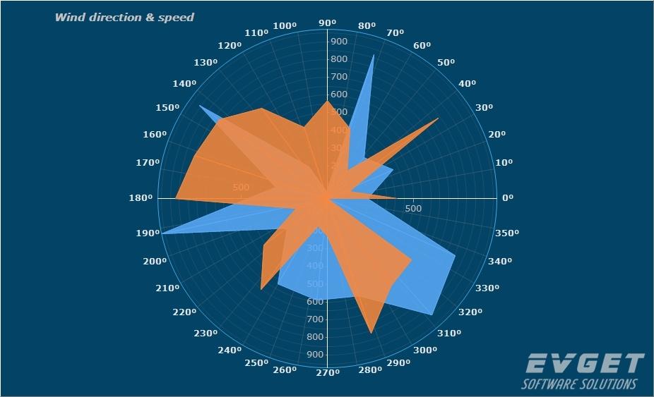 TeeChart Pro VCL/FMX界面预览:WindRose Chart
